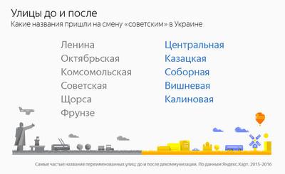 Как переименовали улицы Харьковщины— «Вкусные» ирелигиозные