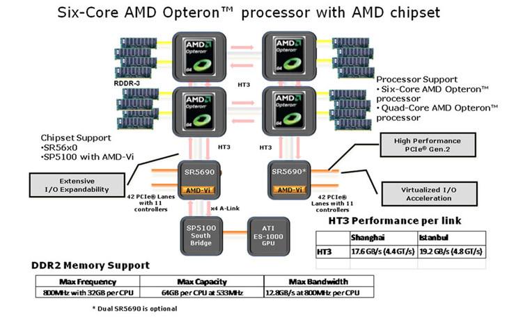 amd платформа 6-ядерный процессор cpu Opteron чипсет S5650 серверы