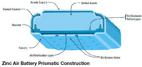 Energizer батареи Zinc Air