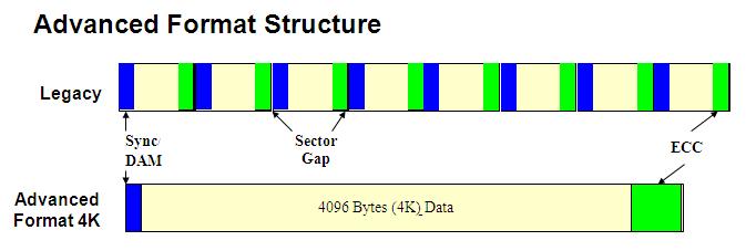 Western Digital жесткий диск Advanced Format форматирование