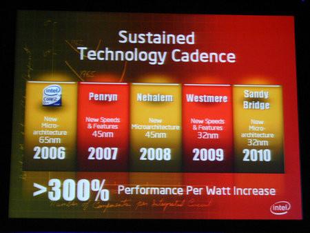 Объявлены спецификации процессора Intel Sandy Bridge