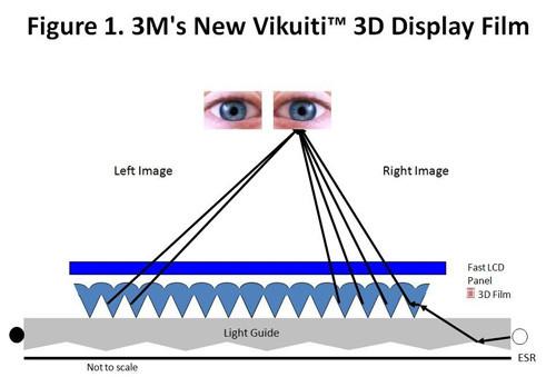3M 3D пленка экран Vikuiti
