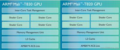 Компания ARM представила новую линейку графических чипов Mali 8