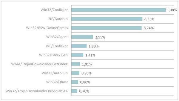 ESET вирус червь Conficker Autorun отчет июнь 2009