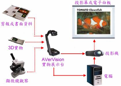 AverVision 300AF